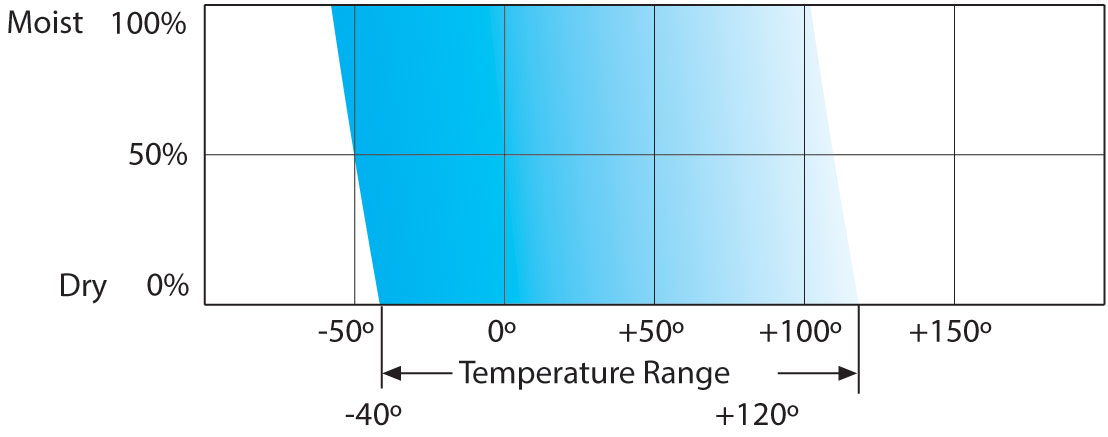 operating temperature ranges